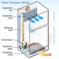 How Freezers works